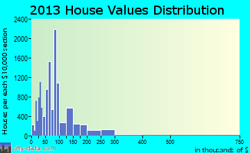Harlingen home values distribution