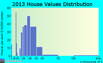 Haslet home values distribution