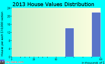 Havana home values distribution