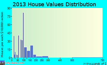 Hawkins home values distribution