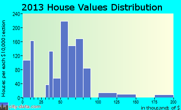Hearne home values distribution