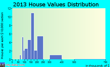 Hays home values distribution