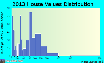 Kimberly home values distribution