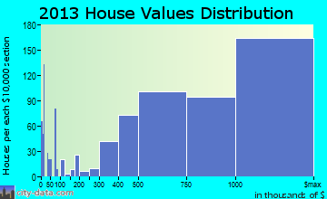 Santa Monica home values distribution