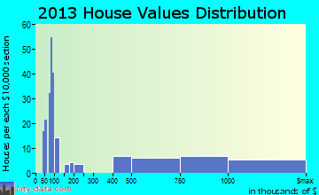 Hedwig Village home values distribution