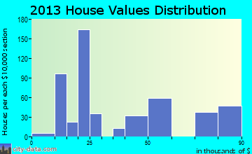 Heidelberg home values distribution