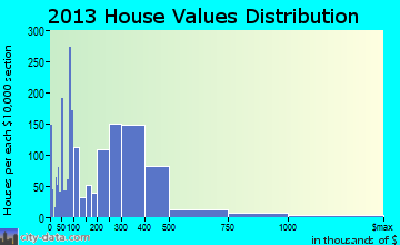 Santa Paula home values distribution