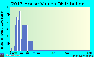 Hickory Creek home values distribution