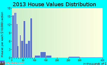 Higgins home values distribution