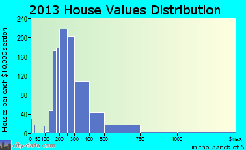 Highland Village home values distribution
