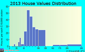 Holland home values distribution