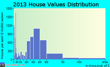 Santa Rosa home values distribution