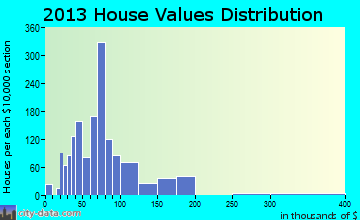 Homestead Meadows South home values distribution