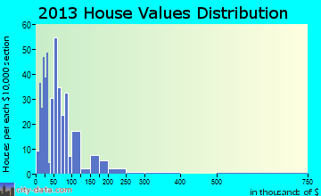 Hubbard home values distribution