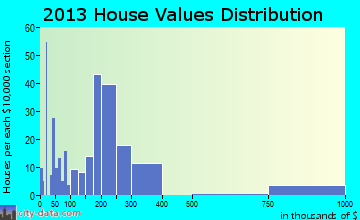 Hudson Oaks home values distribution