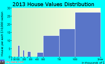 Hunters Creek Village home values distribution