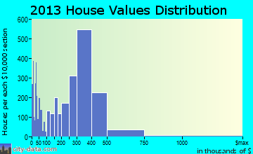 Santee home values distribution