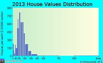 Hurst home values distribution