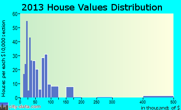 Iraan home values distribution