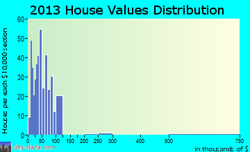 Itasca home values distribution