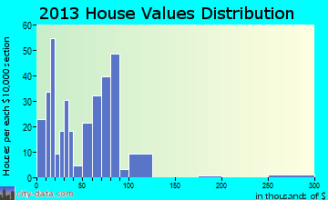Jayton home values distribution