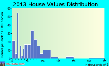 Joaquin home values distribution