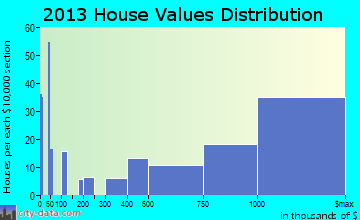 Sausalito home values distribution