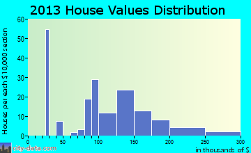 Josephine home values distribution