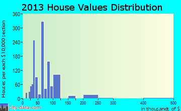 Jourdanton home values distribution