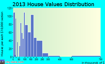 Joshua home values distribution