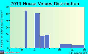 K-Bar Ranch home values distribution