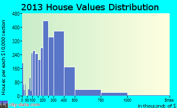 Keller home values distribution