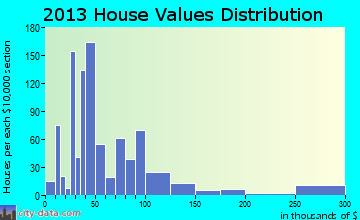 Kenedy home values distribution