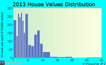 Kermit home values distribution