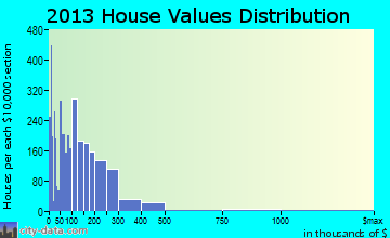 Kerrville home values distribution