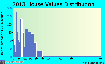 Kilgore home values distribution