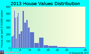 Kingsville home values distribution