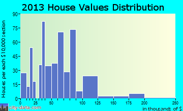Kirbyville home values distribution