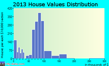 Kirby home values distribution