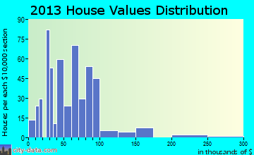 LaCoste home values distribution