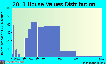 Sebastopol home values distribution