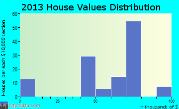 Laguna Seca home values distribution