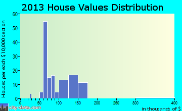 Seeley home values distribution