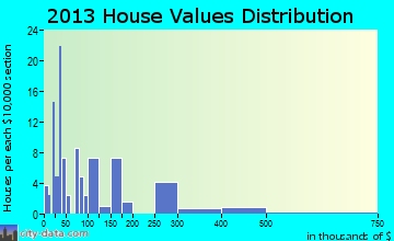 Lake Bridgeport home values distribution