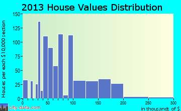La Joya home values distribution