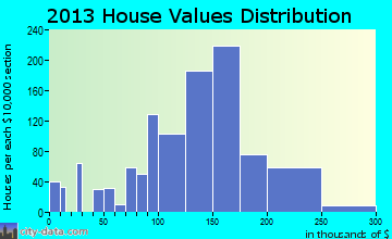 Lake Dallas home values distribution
