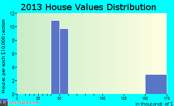 La Presa home values distribution