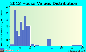 Lasara home values distribution