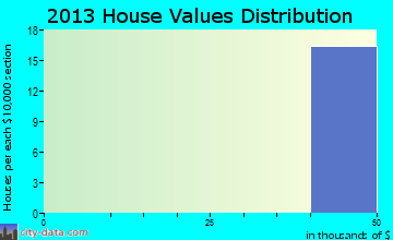 La Victoria home values distribution