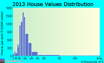 League City home values distribution